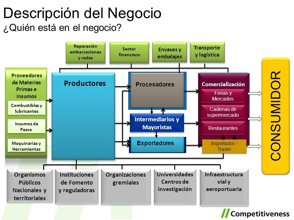 Sector financiero Descripción del Negocio ¿Quién está en el negocio? Productores Comercialización Organismos Públicos Nacionales y territoriales Organ