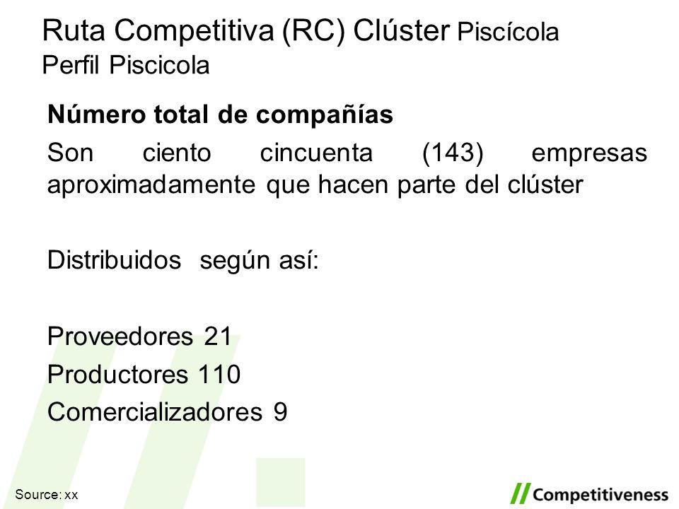 Ruta Competitiva (RC) Clúster Piscícola Perfil Piscicola Número total de compañías Son ciento cincuenta (143) empresas aproximadamente que hacen parte