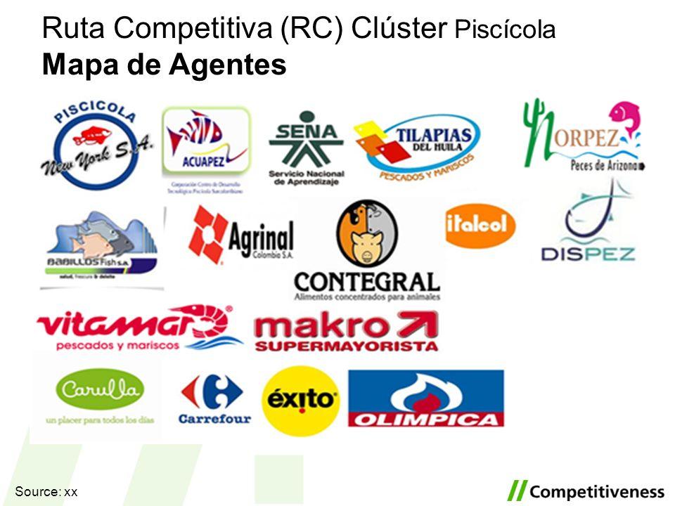 Ruta Competitiva (RC) Clúster Piscícola Mapa de Agentes Source: xx