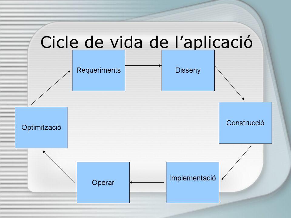 Cicle de vida de laplicació Disseny Construcció Implementació Operar Optimització Requeriments