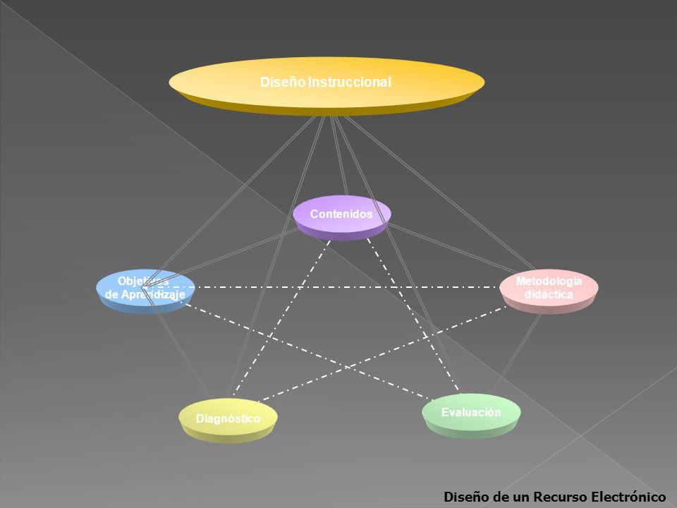 Objetivos de Aprendizaje Diagnóstico Contenidos Metodología didáctica Evaluación Diseño Instruccional Diseño de un Recurso Electrónico
