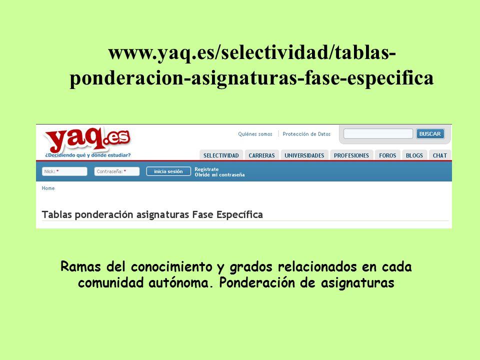 www.yaq.es/selectividad/tablas- ponderacion-asignaturas-fase-especifica Ramas del conocimiento y grados relacionados en cada comunidad autónoma. Ponde