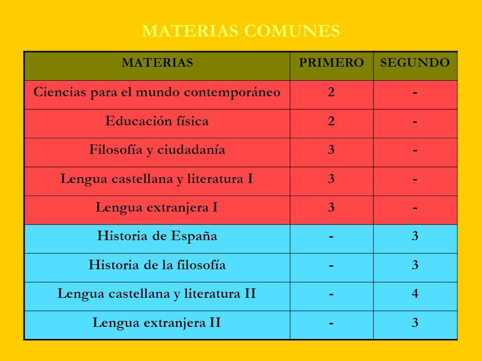 MATERIAS COMUNES MATERIASPRIMEROSEGUNDO Ciencias para el mundo contemporáneo2- Educación física2- Filosofía y ciudadanía3- Lengua castellana y literat