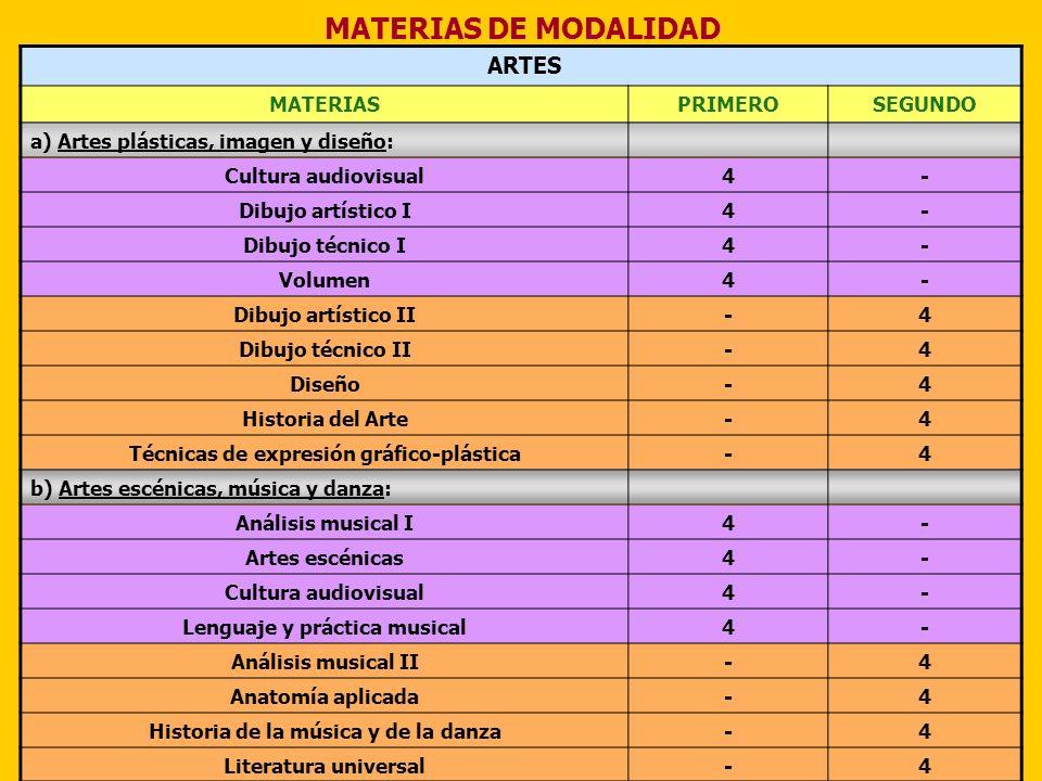 MATERIAS DE MODALIDAD ARTES MATERIASPRIMEROSEGUNDO a) Artes plásticas, imagen y diseño: Cultura audiovisual4- Dibujo artístico I4- Dibujo técnico I4-