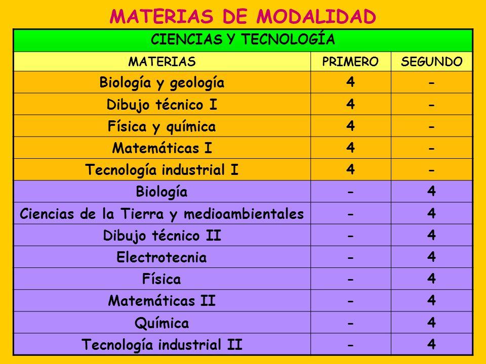 MATERIAS DE MODALIDAD CIENCIAS Y TECNOLOGÍA MATERIASPRIMEROSEGUNDO Biología y geología4- Dibujo técnico I4- Física y química4- Matemáticas I4- Tecnolo