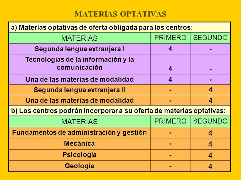 MATERIAS OPTATIVAS a) Materias optativas de oferta obligada para los centros: MATERIAS PRIMEROSEGUNDO Segunda lengua extranjera I4- Tecnologías de la