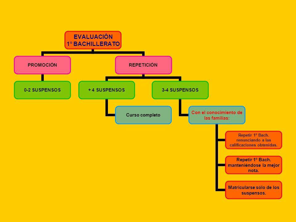 EVALUACIÓN 1º BACHILLERATO PROMOCIÓN 0-2 SUSPENSOS REPETICIÓN + 4 SUSPENSOS Curso completo 3-4 SUSPENSOS Con el conocimiento de las familias: Repetir