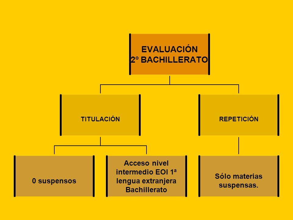 EVALUACIÓN 2º BACHILLERATO TITULACIÓN 0 suspensos Acceso nivel intermedio EOI 1ª lengua extranjera Bachillerato REPETICIÓN Sólo materias suspensas.
