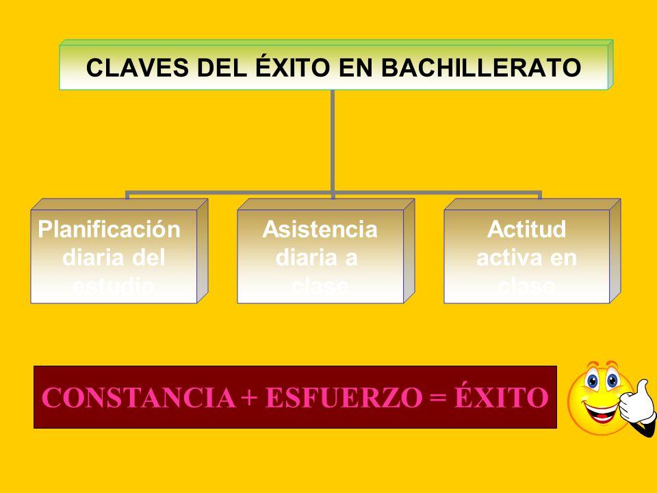 CLAVES DEL ÉXITO EN BACHILLERATO Planificación diaria del estudio Asistencia diaria a clase Actitud activa en clase CONSTANCIA + ESFUERZO = ÉXITO