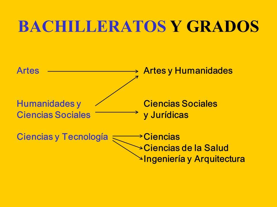 BACHILLERATOS Y GRADOS Artes Humanidades y Ciencias Sociales Ciencias y Tecnología Artes y Humanidades Ciencias Sociales y Jurídicas Ciencias Ciencias