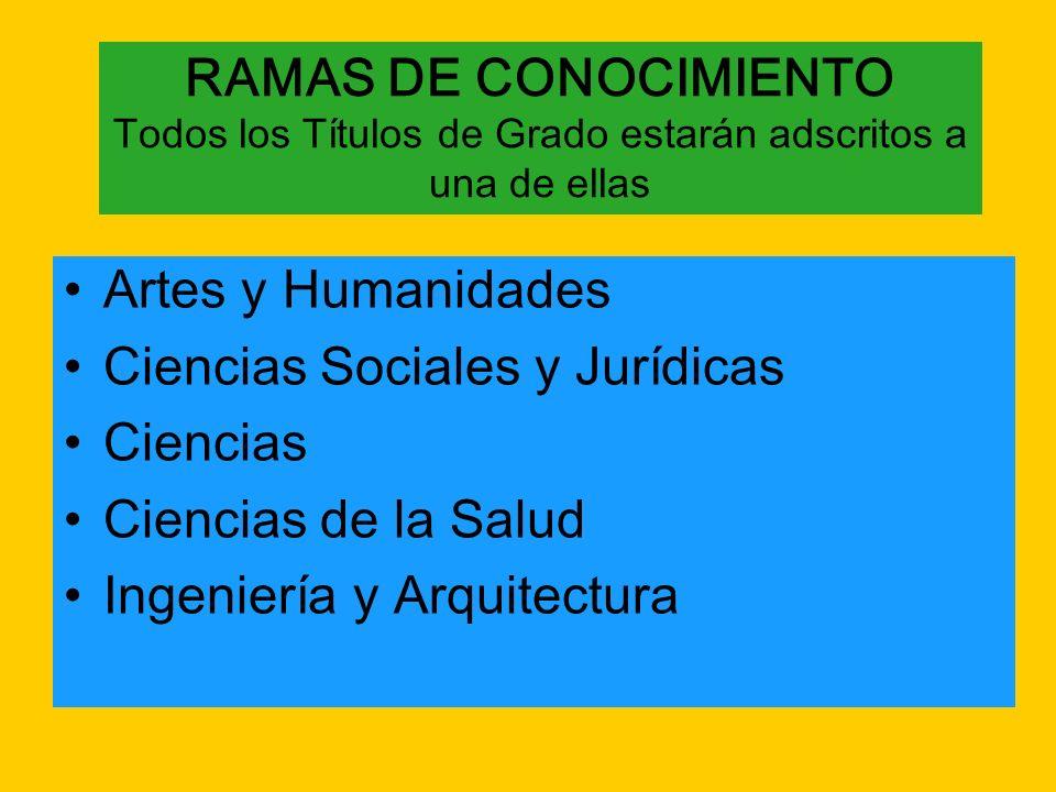 RAMAS DE CONOCIMIENTO Todos los Títulos de Grado estarán adscritos a una de ellas Artes y Humanidades Ciencias Sociales y Jurídicas Ciencias Ciencias