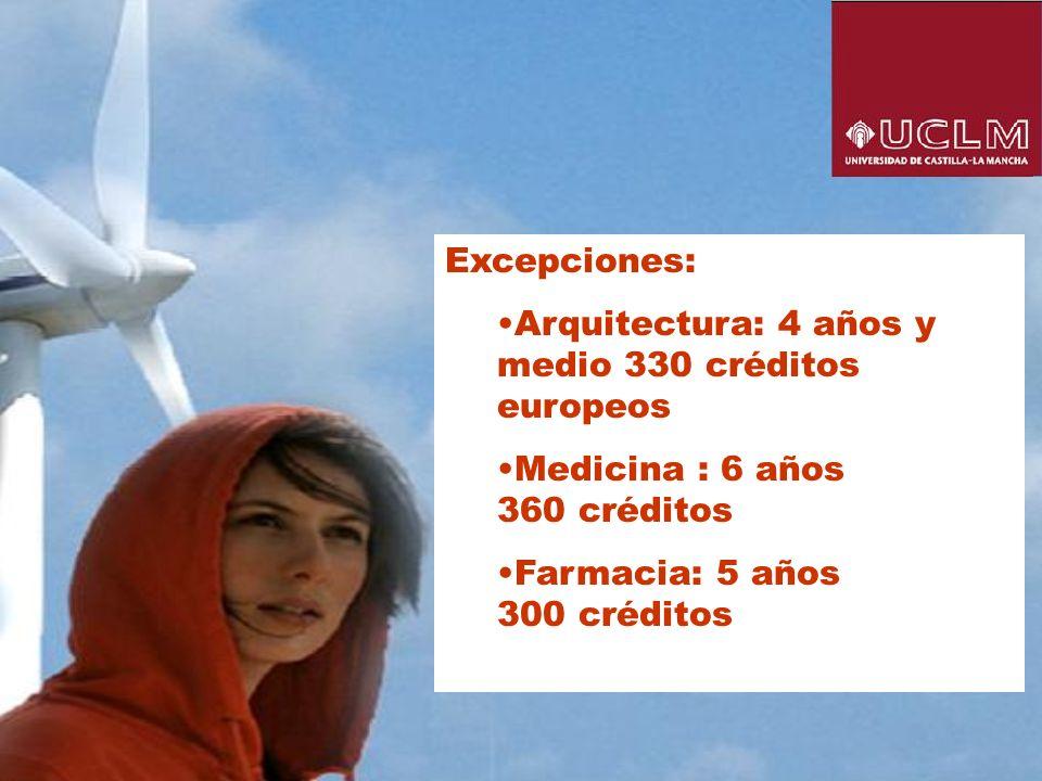 Excepciones: Arquitectura: 4 años y medio 330 créditos europeos Medicina : 6 años 360 créditos Farmacia: 5 años 300 créditos