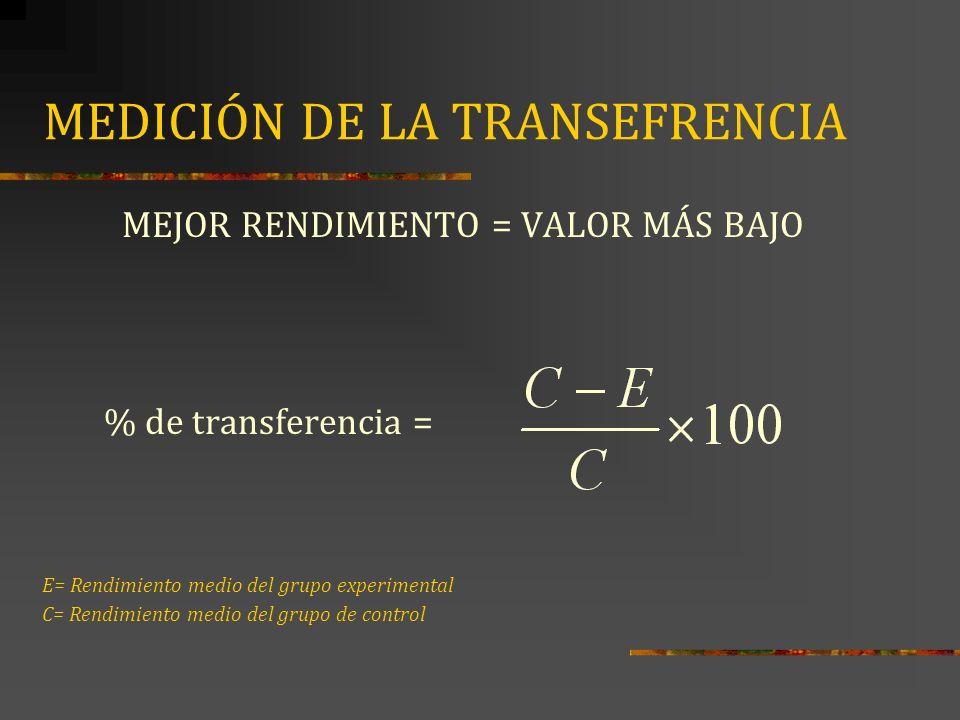 MEDICIÓN DE LA TRANSEFRENCIA COMPARACIÓN DE RESULTADOS CON MÁXIMA MEJORA POSIBLE (Mejor rendimiento = Valor más alto) % de transferencia = E= Rendimiento medio del grupo experimental C= Rendimiento medio del grupo de control T= Máximo resultado posible