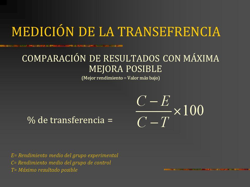 MEDICIÓN DE LA TRANSEFRENCIA COMPARACIÓN DE RESULTADOS CON MÁXIMA MEJORA POSIBLE (Mejor rendimiento = Valor más bajo) % de transferencia = E= Rendimie