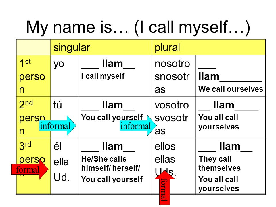 My name is… (I call myself…) singularplural 1 st perso n yo___ llam__ I call myself nosotro snosotr as ___ llam_______ We call ourselves 2 nd perso n tú___ llam__ You call yourself vosotro svosotr as __ llam____ You all call yourselves 3 rd perso n él ella Ud.