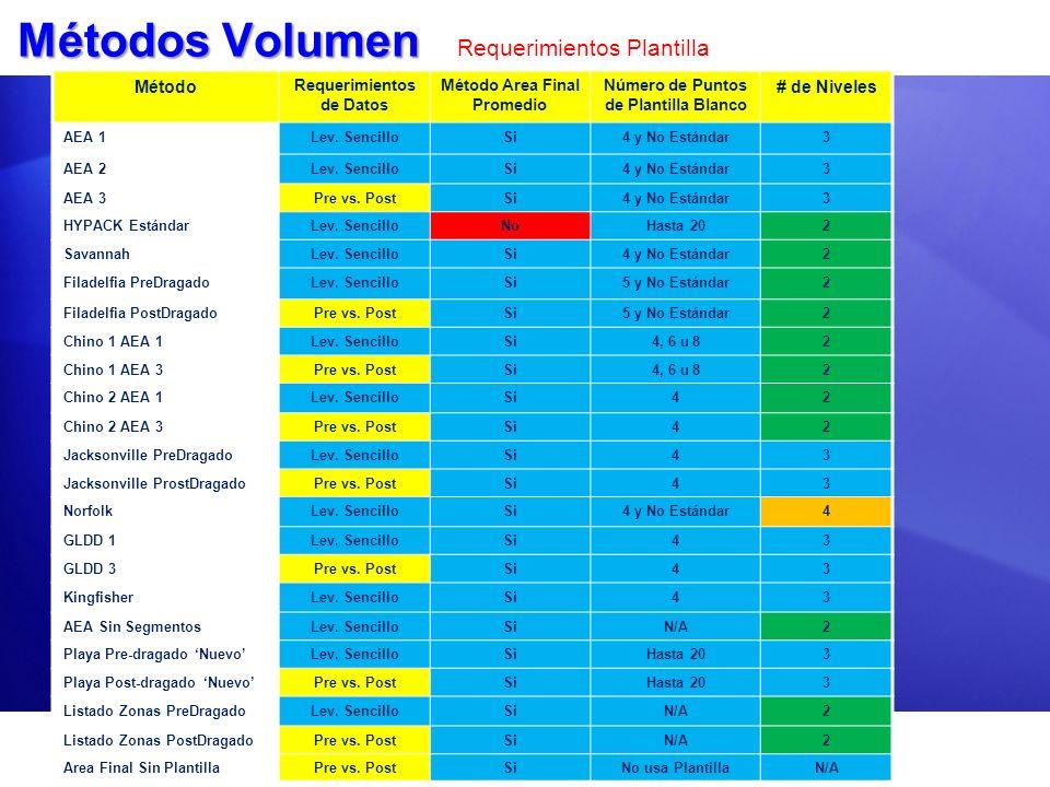 Métodos Volumen Métodos Volumen Requerimientos Plantilla Método Requerimientos de Datos Método Area Final Promedio Número de Puntos de Plantilla Blanc