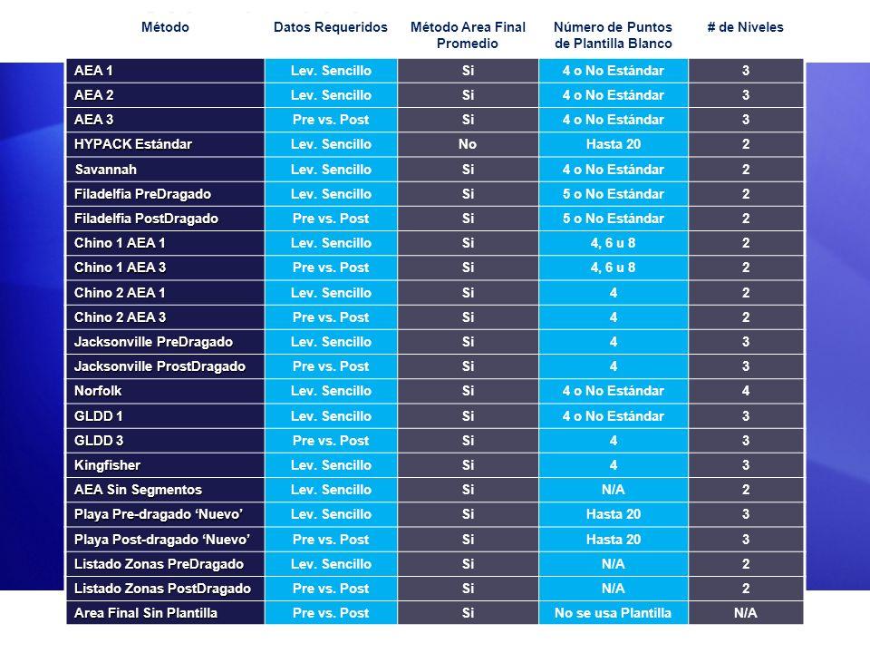 Métodos Volumen Requerimientos Plantilla MétodoDatos RequeridosMétodo Area Final Promedio Número de Puntos de Plantilla Blanco # de Niveles AEA 1 Lev.