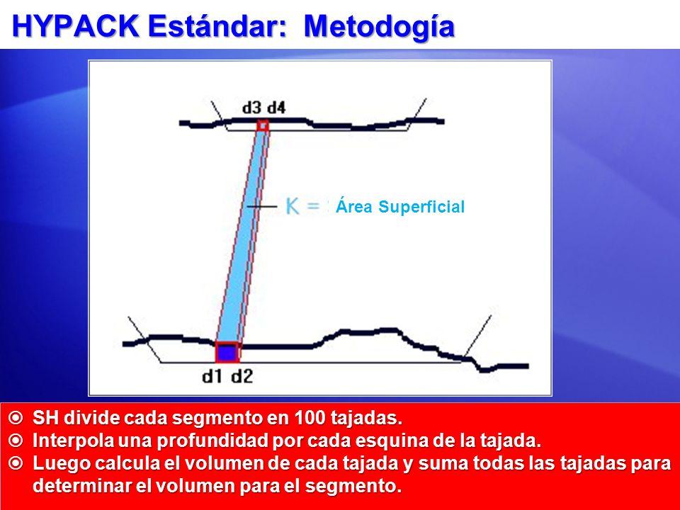HYPACK Estándar: Metodogía SH divide cada segmento en 100 tajadas. SH divide cada segmento en 100 tajadas. Interpola una profundidad por cada esquina