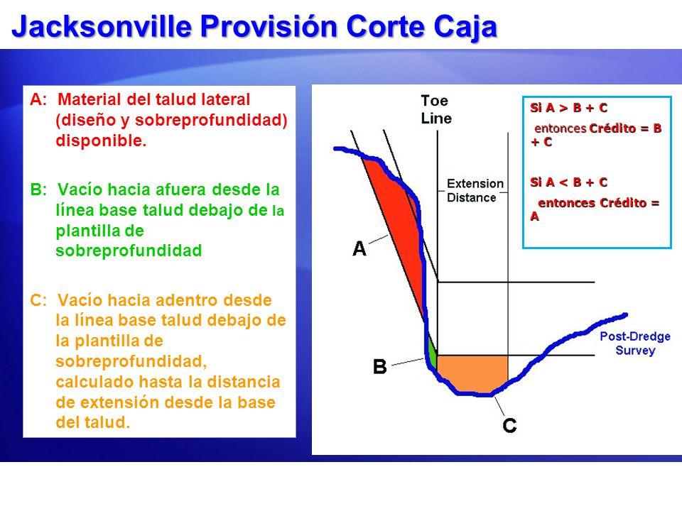 Jacksonville Provisión Corte Caja A: Material del talud lateral (diseño y sobreprofundidad) disponible. B: Vacío hacia afuera desde la línea base talu