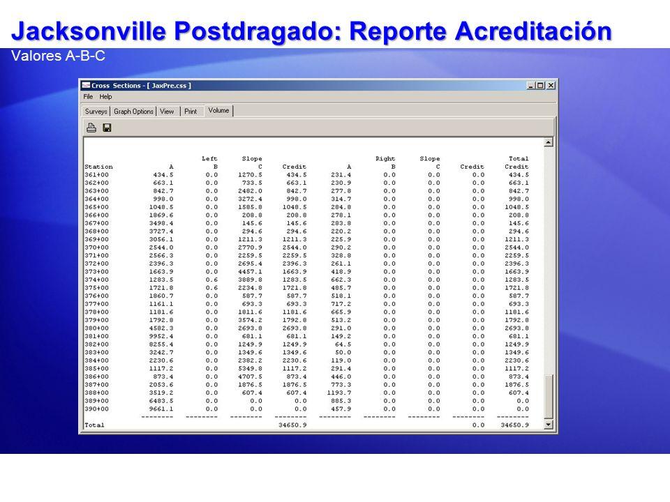 Jacksonville Postdragado: Reporte Acreditación Jacksonville Postdragado: Reporte Acreditación Valores A-B-C