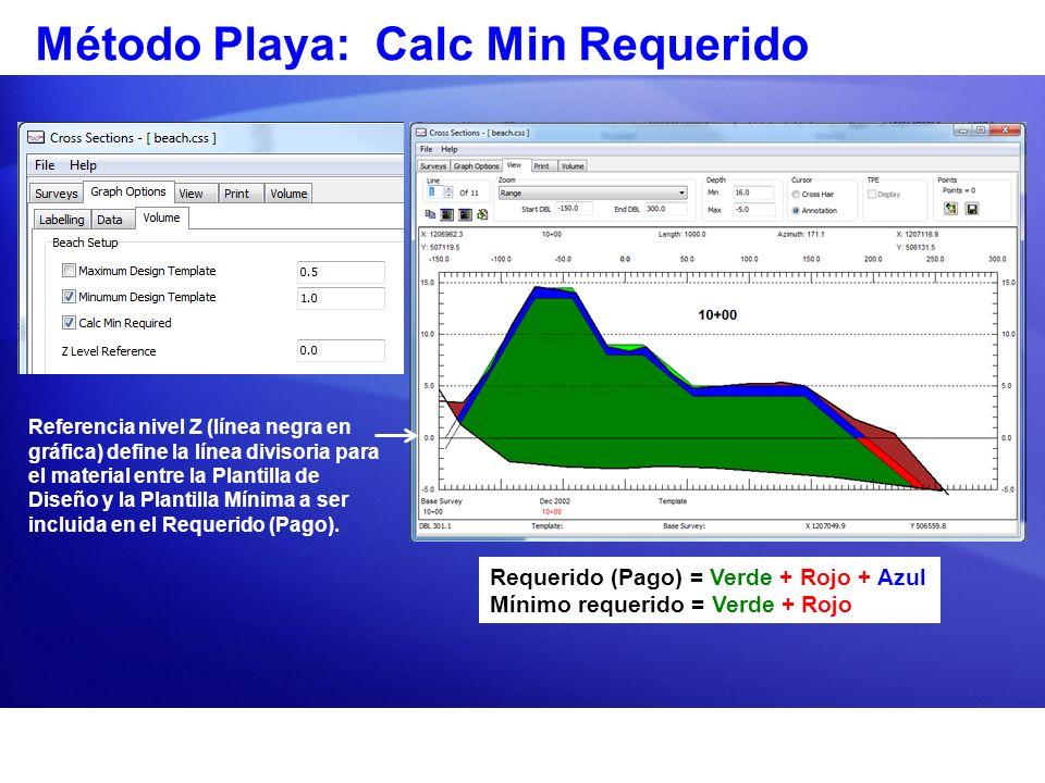 Método Playa: Calc Min Requerido Requerido (Pago) = Verde + Rojo + Azul Mínimo requerido = Verde + Rojo Referencia nivel Z (línea negra en gráfica) de