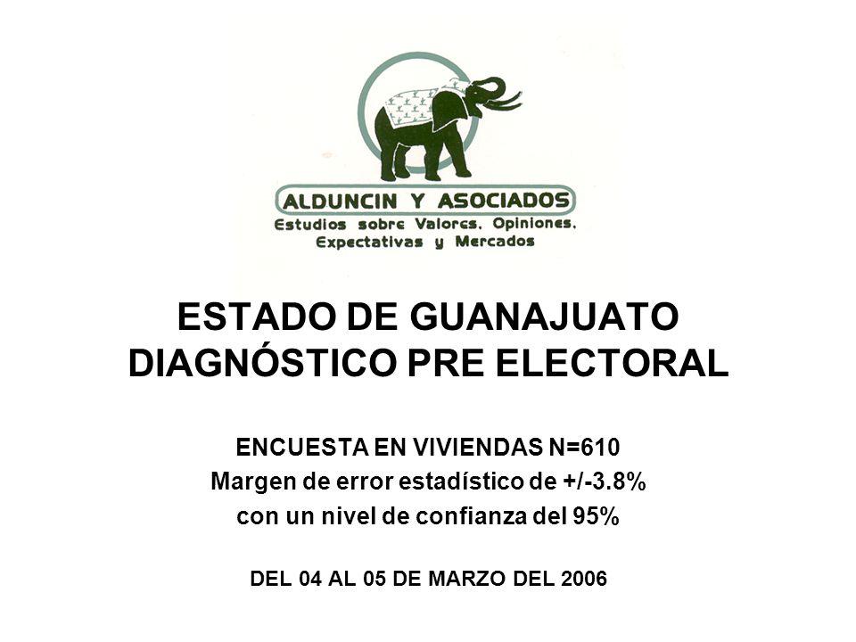 ESTADO DE GUANAJUATO DIAGNÓSTICO PRE ELECTORAL ENCUESTA EN VIVIENDAS N=610 Margen de error estadístico de +/-3.8% con un nivel de confianza del 95% DEL 04 AL 05 DE MARZO DEL 2006