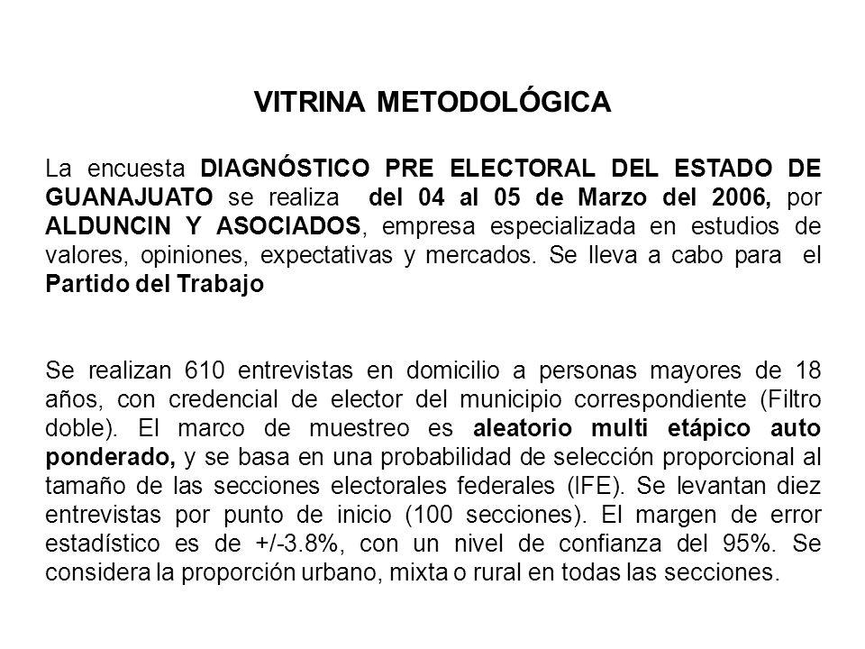 VITRINA METODOLÓGICA La encuesta DIAGNÓSTICO PRE ELECTORAL DEL ESTADO DE GUANAJUATO se realiza del 04 al 05 de Marzo del 2006, por ALDUNCIN Y ASOCIADO