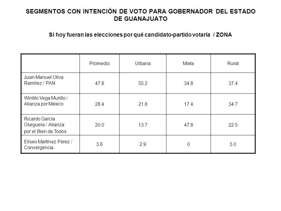 SEGMENTOS CON INTENCIÓN DE VOTO PARA GOBERNADOR DEL ESTADO DE GUANAJUATO Si hoy fueran las elecciones por qué candidato-partido votaría / ZONA Promedi