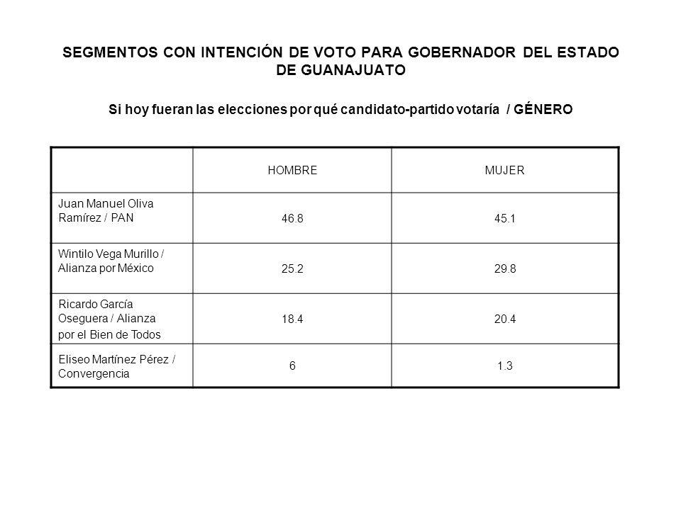 SEGMENTOS CON INTENCIÓN DE VOTO PARA GOBERNADOR DEL ESTADO DE GUANAJUATO Si hoy fueran las elecciones por qué candidato-partido votaría / GÉNERO HOMBREMUJER Juan Manuel Oliva Ramírez / PAN 46.845.1 Wintilo Vega Murillo / Alianza por México 25.229.8 Ricardo García Oseguera / Alianza por el Bien de Todos 18.420.4 Eliseo Martínez Pérez / Convergencia 61.3