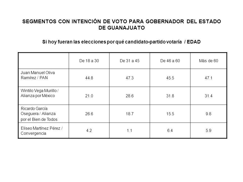SEGMENTOS CON INTENCIÓN DE VOTO PARA GOBERNADOR DEL ESTADO DE GUANAJUATO Si hoy fueran las elecciones por qué candidato-partido votaría / EDAD De 18 a
