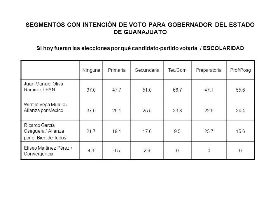 SEGMENTOS CON INTENCIÓN DE VOTO PARA GOBERNADOR DEL ESTADO DE GUANAJUATO Si hoy fueran las elecciones por qué candidato-partido votaría / ESCOLARIDAD