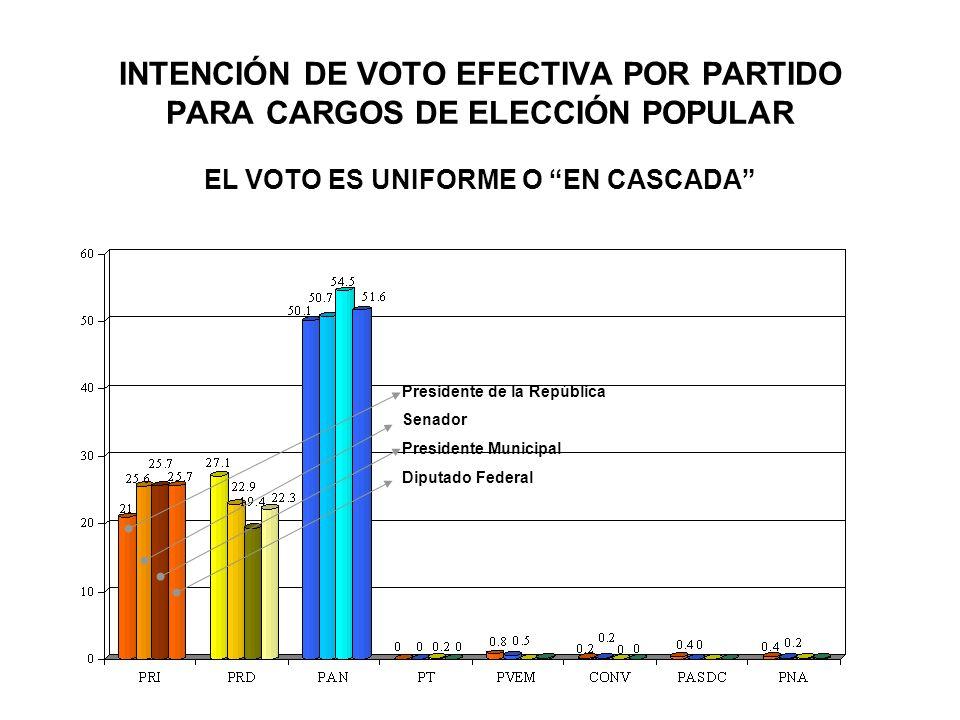 INTENCIÓN DE VOTO EFECTIVA POR PARTIDO PARA CARGOS DE ELECCIÓN POPULAR EL VOTO ES UNIFORME O EN CASCADA Presidente de la República Senador Presidente