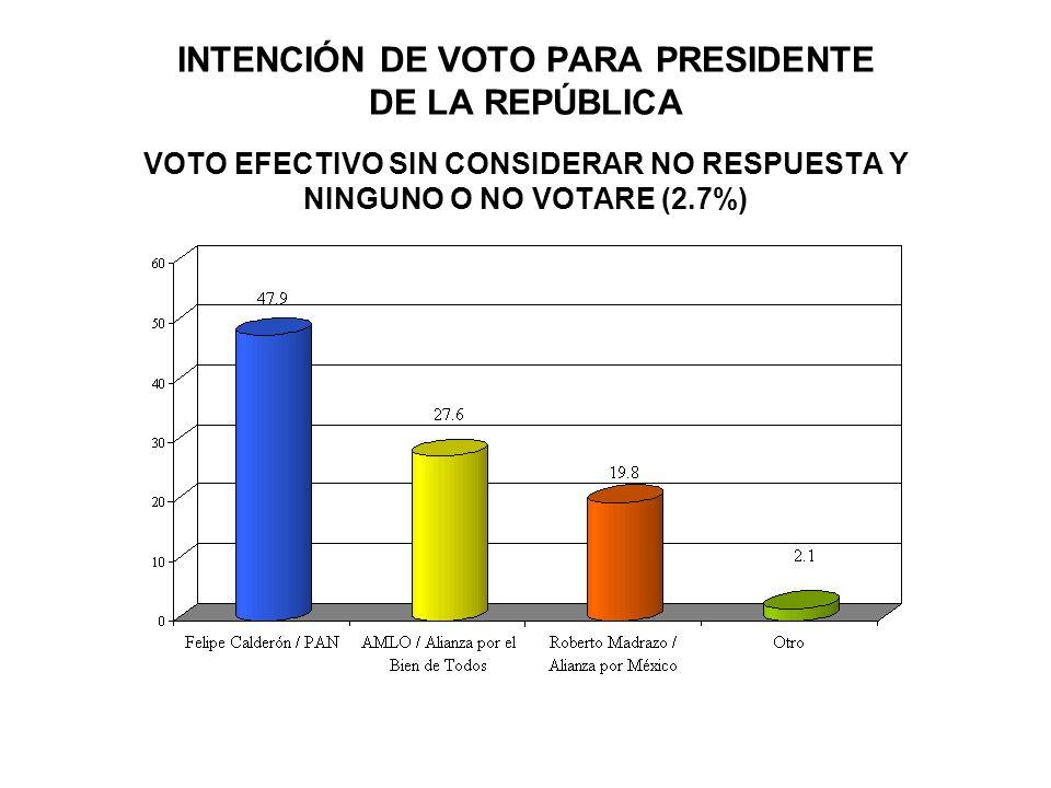 INTENCIÓN DE VOTO PARA PRESIDENTE DE LA REPÚBLICA VOTO EFECTIVO SIN CONSIDERAR NO RESPUESTA Y NINGUNO O NO VOTARE (2.7%)