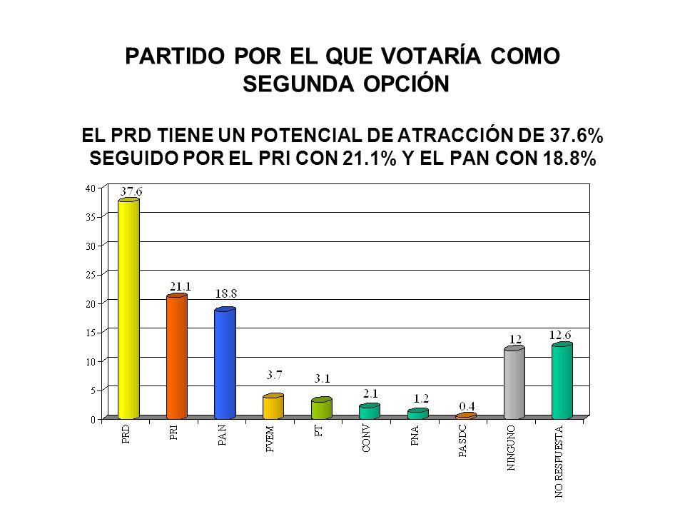 PARTIDO POR EL QUE VOTARÍA COMO SEGUNDA OPCIÓN EL PRD TIENE UN POTENCIAL DE ATRACCIÓN DE 37.6% SEGUIDO POR EL PRI CON 21.1% Y EL PAN CON 18.8%
