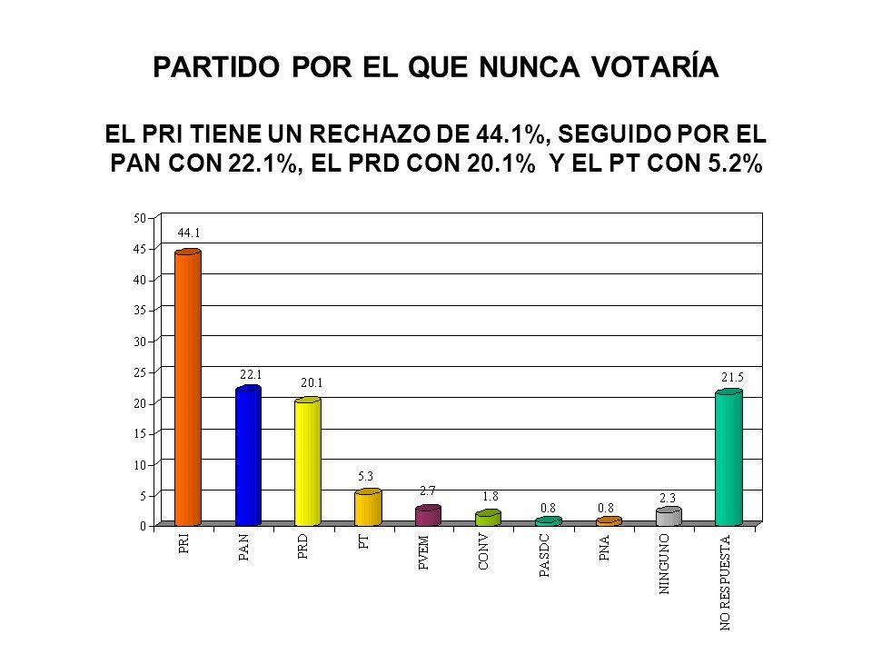 SEGMENTOS CON INTENCIÓN DE VOTO PARA GOBERNADOR DEL ESTADO DE GUANAJUATO Si hoy fueran las elecciones por qué candidato-partido votaría / ESCOLARIDAD NingunaPrimariaSecundariaTec/ComPreparatoriaProf/Posg Juan Manuel Oliva Ramírez / PAN 37.047.751.066.747.155.6 Wintilo Vega Murillo / Alianza por México 37.029.125.523.822.924.4 Ricardo García Oseguera / Alianza por el Bien de Todos 21.719.117.69.525.715.6 Eliseo Martínez Pérez / Convergencia 4.36.52.9000