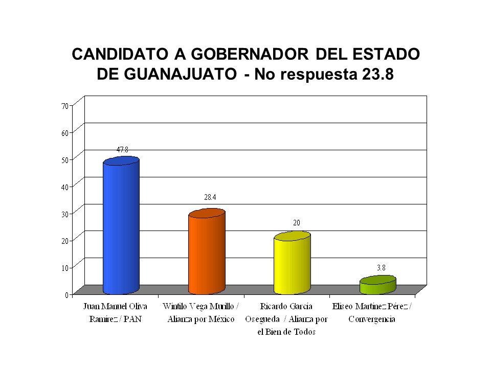 CONOCIMIENTO DESTACAN: PRESIDENTE DE LA REPÚBLICA (95.7%), GOBERNADOR DEL ESTADO (75.3%) Y PRESIDENTE MUNICIPAL (70.4%).