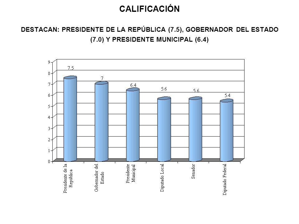 CALIFICACIÓN DESTACAN: PRESIDENTE DE LA REPÚBLICA (7.5), GOBERNADOR DEL ESTADO (7.0) Y PRESIDENTE MUNICIPAL (6.4)