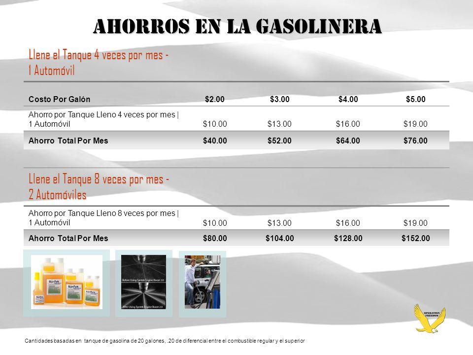 Ahorros En La Gasolinera Llene el Tanque 4 veces por mes - 1 Automóvil Costo Por Galón$2.00$3.00$4.00$5.00 Ahorro por Tanque Lleno 4 veces por mes | 1 Automóvil$10.00$13.00$16.00$19.00 Ahorro Total Por Mes$40.00$52.00$64.00$76.00 Llene el Tanque 8 veces por mes - 2 Automóviles Ahorro por Tanque Lleno 8 veces por mes | 1 Automóvil$10.00$13.00$16.00$19.00 Ahorro Total Por Mes$80.00$104.00$128.00$152.00 Cantidades basadas en tanque de gasolina de 20 galones,.20 de diferencial entre el combustible regular y el superior