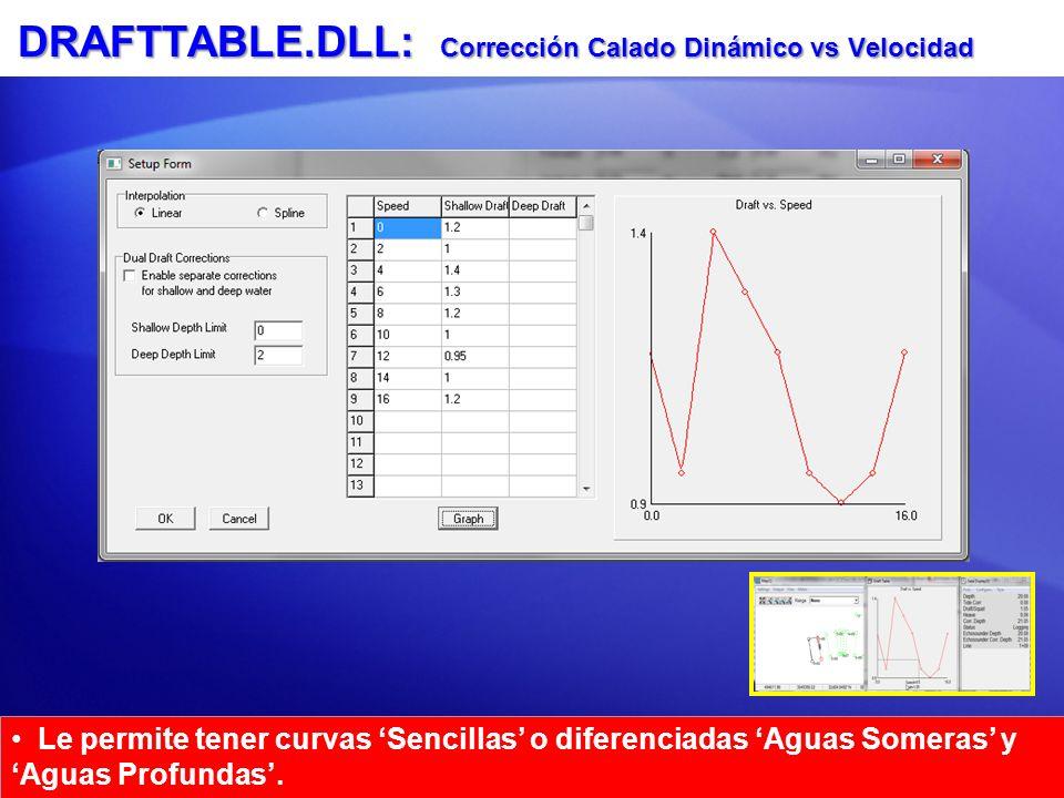 DRAFTTABLE.DLL: Corrección Calado Dinámico vs Velocidad Le permite tener curvas Sencillas o diferenciadas Aguas Someras y Aguas Profundas. Interpola e