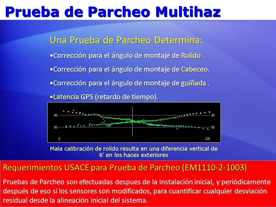 Errores de Alineación Rolido: Alineamiento Sonar y MRU relativo a la Alineamiento Sonar y MRU relativo a lahorizontal.