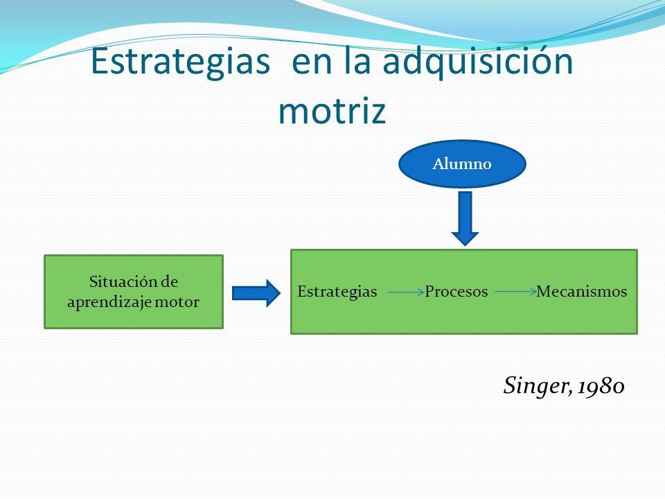 Estrategias en la adquisición motriz Singer, 1980 Situación de aprendizaje motor Estrategias Procesos Mecanismos Alumno