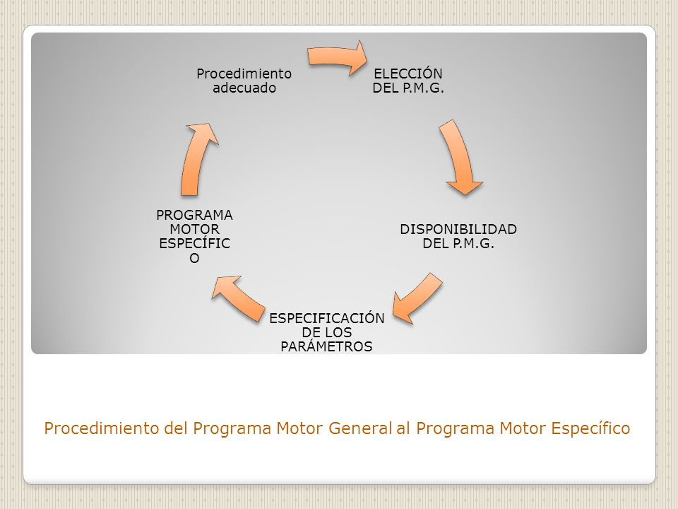 Procedimiento del Programa Motor General al Programa Motor Específico ELECCIÓN DEL P.M.G. DISPONIBILIDAD DEL P.M.G. ESPECIFICACIÓN DE LOS PARÁMETROS P