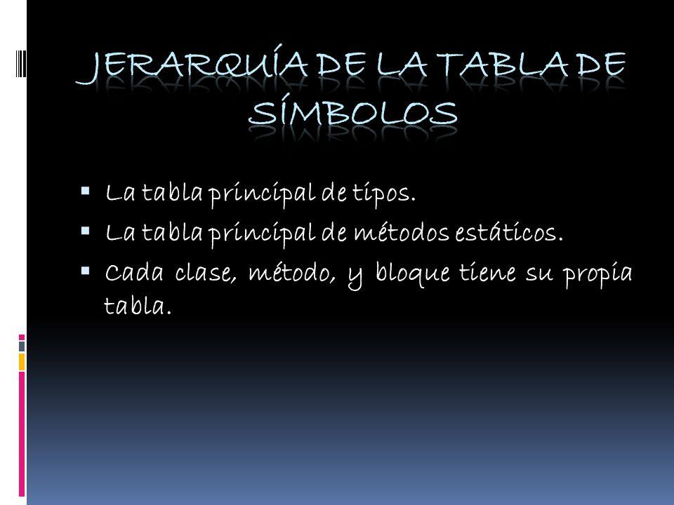 La tabla principal de tipos. La tabla principal de métodos estáticos. Cada clase, método, y bloque tiene su propia tabla.