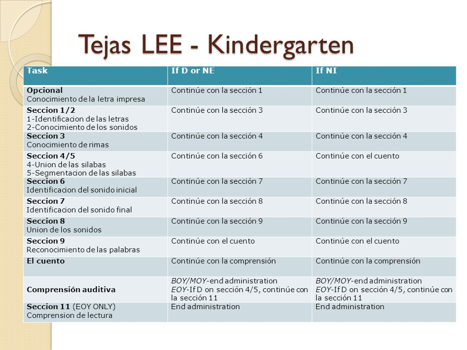 Tejas LEE - Kindergarten TaskIf D or NEIf NI Opcional Conocimiento de la letra impresa Continúe con la sección 1 Seccion 1/2 1-Identificacion de las letras 2-Conocimiento de los sonidos Continúe con la sección 3 Seccion 3 Conocimiento de rimas Continúe con la sección 4 Seccion 4/5 4-Union de las silabas 5-Segmentacion de las silabas Continúe con la sección 6Continúe con el cuento Seccion 6 Identificacion del sonido inicial Continúe con la sección 7 Seccion 7 Identificacion del sonido final Continúe con la sección 8 Seccion 8 Union de los sonidos Continúe con la sección 9 Seccion 9 Reconocimiento de las palabras Continúe con el cuento El cuentoContinúe con la comprensión Comprensión auditiva BOY/MOY-end administration EOY-If D on sección 4/5, continúe con la sección 11 BOY/MOY-end administration EOY-If D on sección 4/5, continúe con la sección 11 Seccion 11 (EOY ONLY) Comprension de lectura End administration