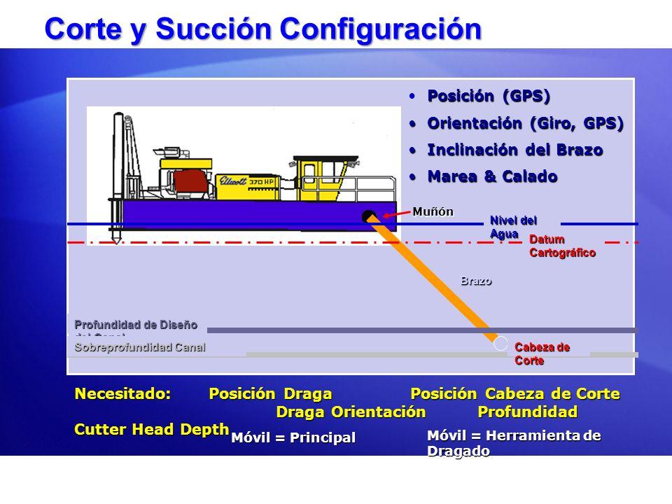 Corte y Succión Configuración Corte y Succión Configuración Nivel del Agua Datum Cartográfico Profundidad de Diseño del Canal Sobreprofundidad Canal B