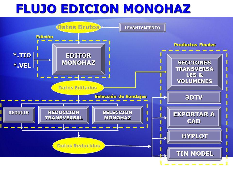 Datos Brutos EDITOR MONOHAZ LEVANTAMIENTO REDUCCION TRANSVERSAL SECCIONES TRANSVERSA LES & VOLUMENES EXPORTAR A CAD HYPLOT TIN MODEL FLUJO EDICION MON