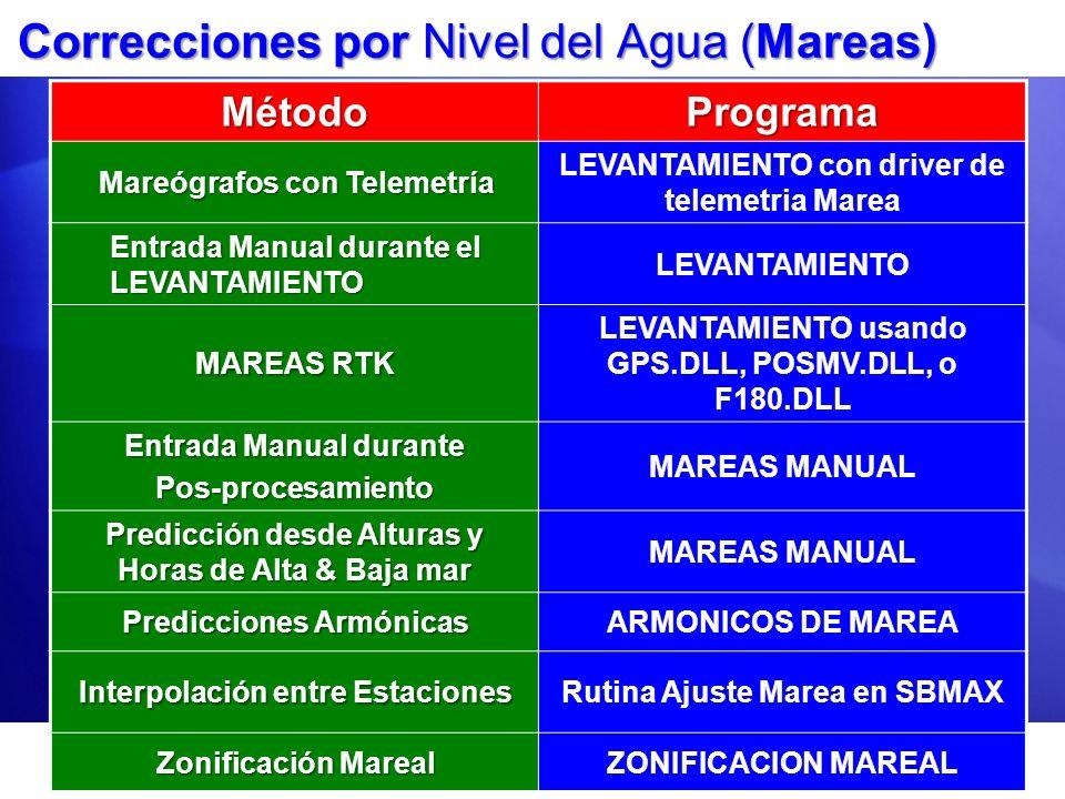 Correcciones por Nivel del Agua (Mareas) MétodoPrograma Mareógrafos con Telemetría LEVANTAMIENTO con driver de telemetria Marea Entrada Manual durante