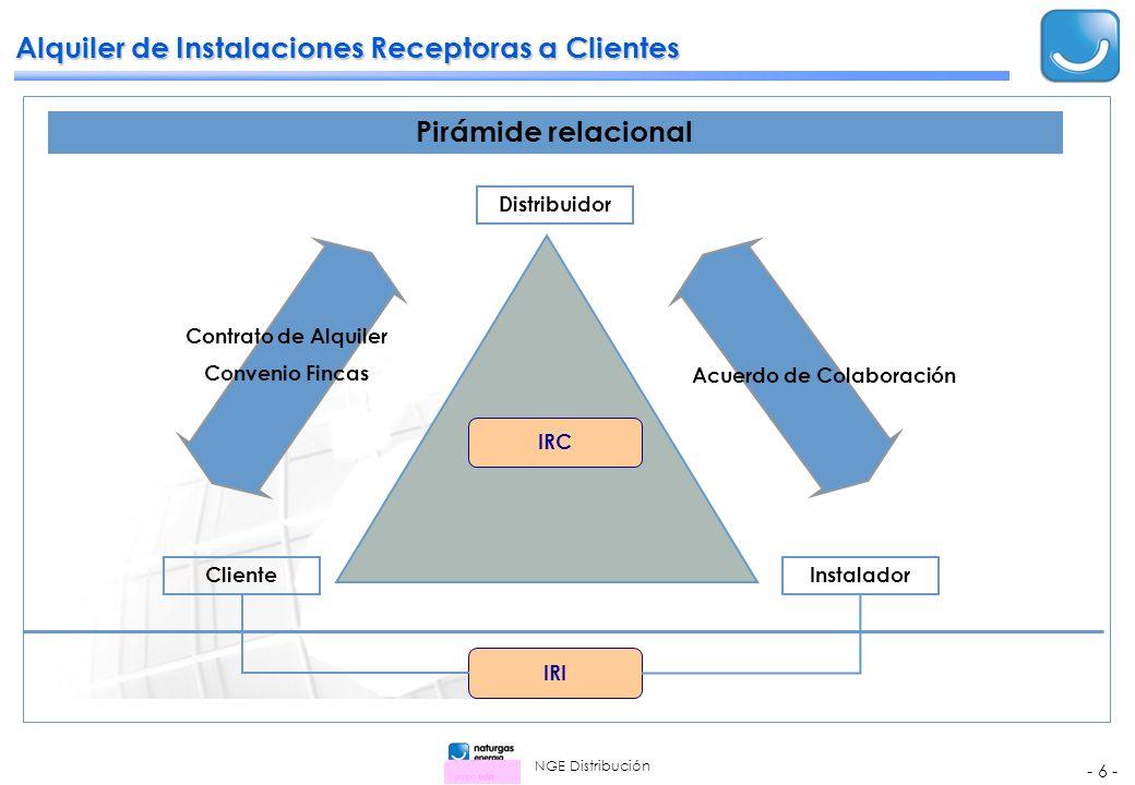 NGE Distribución - 6 - Alquiler de Instalaciones Receptoras a Clientes Pirámide relacional Cliente Instalador Distribuidor Contrato de Alquiler Convenio Fincas Acuerdo de Colaboración IRC IRI