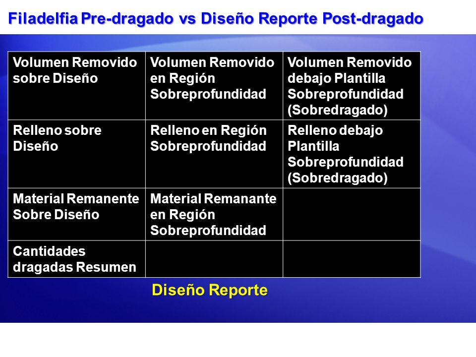 Filadelfia Pre-dragado vs Diseño Reporte Post-dragado Volumen Removido sobre Diseño Volumen Removido en Región Sobreprofundidad Volumen Removido debaj