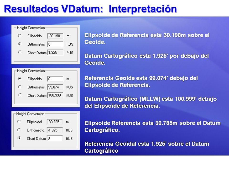 Resultados VDatum: Interpretación Referencia Geoide esta 99.074 debajo del Elipsoide de Referencia. Datum Cartográfico (MLLW) esta 100.999 debajo del